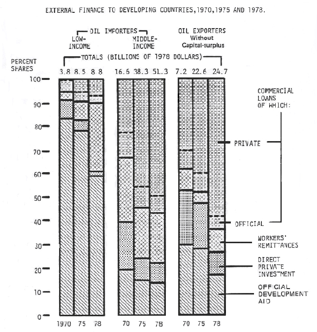 Chart of External Finance to Developing Countries, 1970-1978